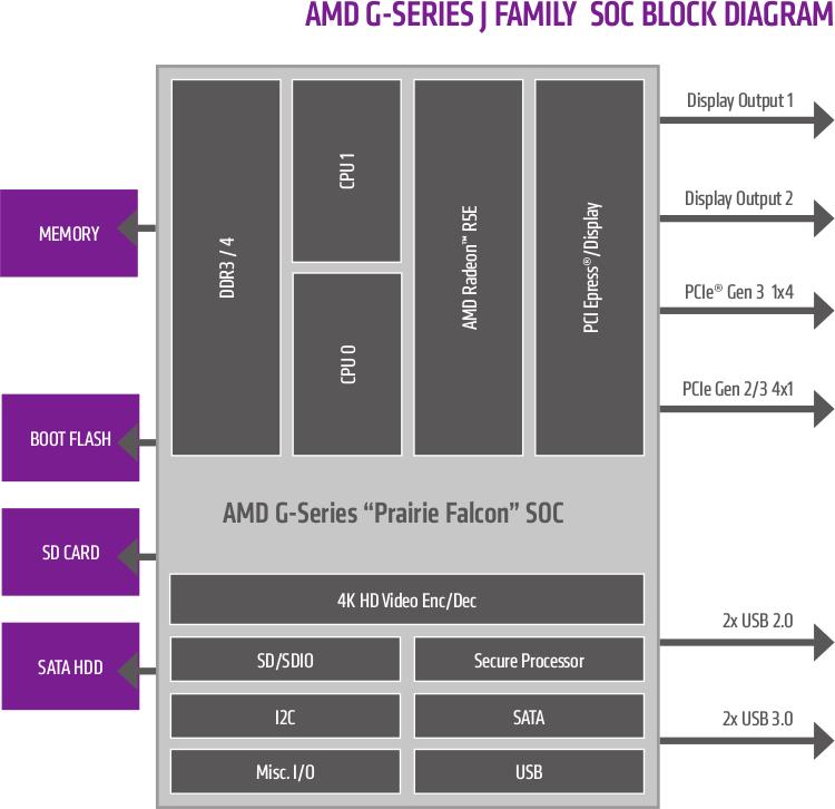 AMD_G-Series_J-Family_Block_Diagram