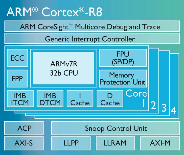 ARM_Cortex-R8