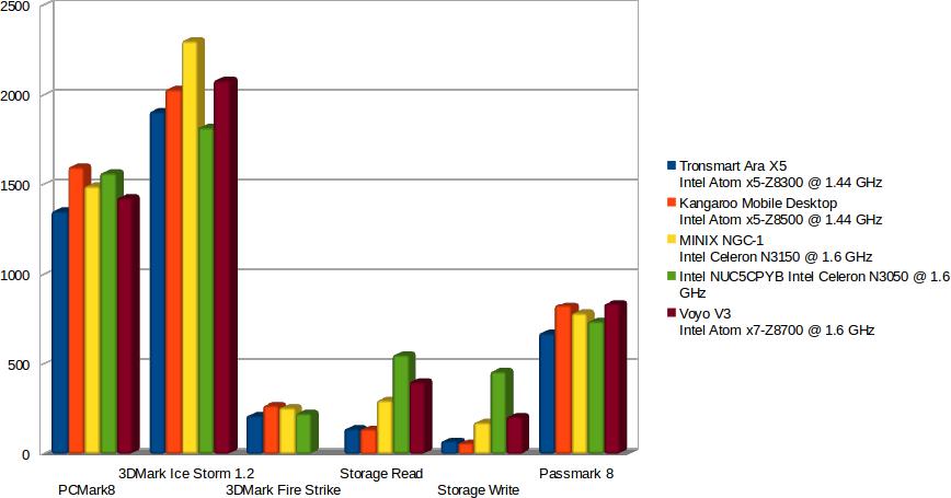 Voyo_V3_vs_MINIX_NGC-1_vs_Intel_NCU_vs_Tronsmart_Ara_X5_vs_Kangaroo