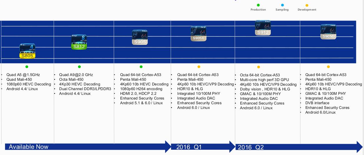 Amlogic_Roadmap_2015-2016