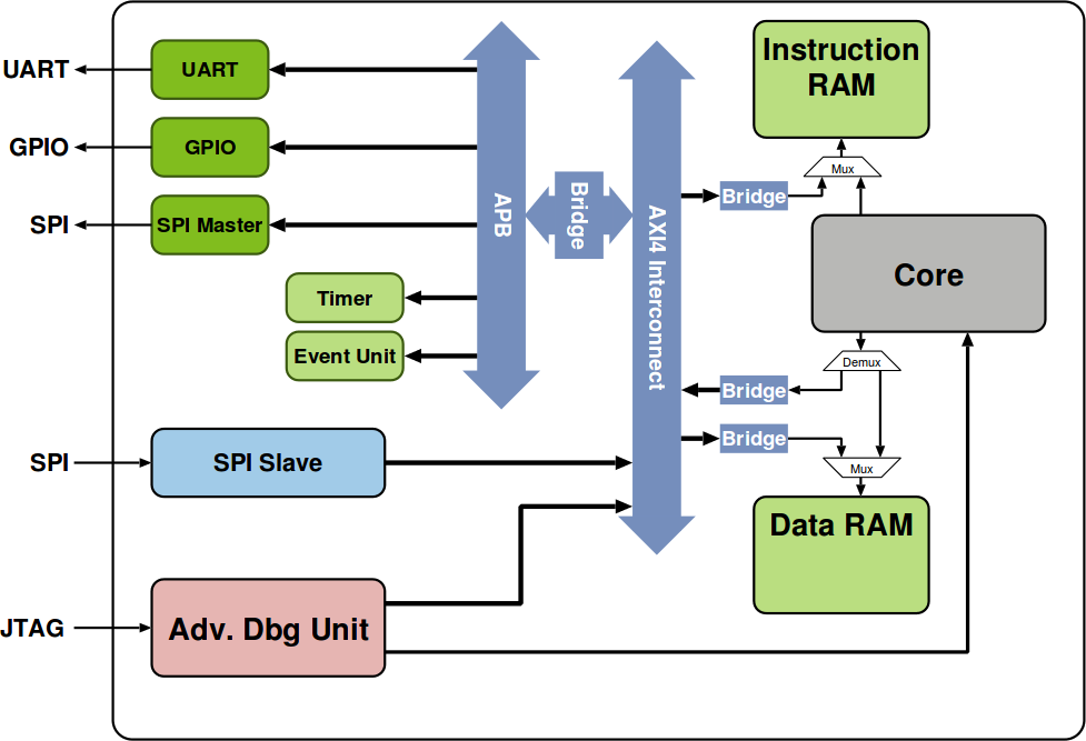 PULPino_Block_Diagram