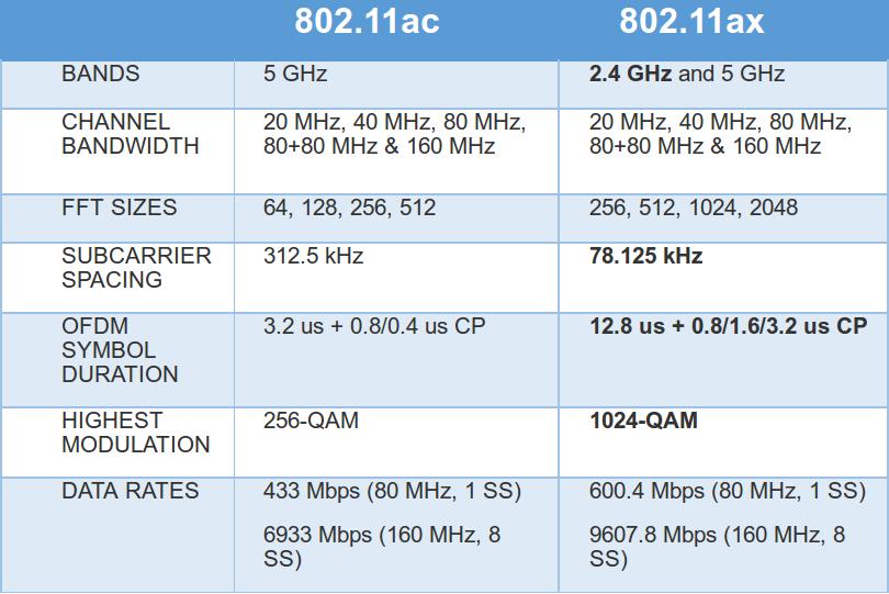 802.11ac_vs_802.11ax