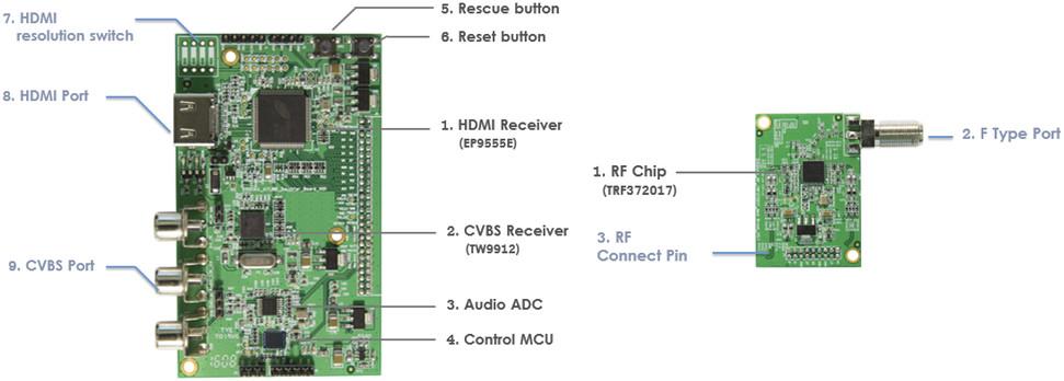 video-input-module-rf-module