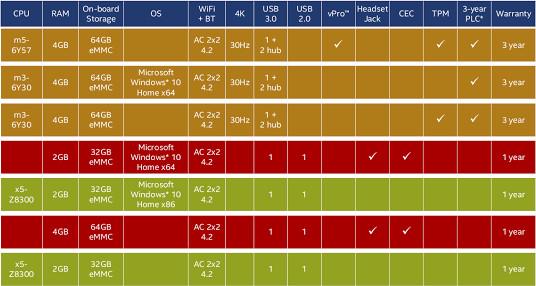 cherry-trail-apollo-lake-compute-sticks-specifications