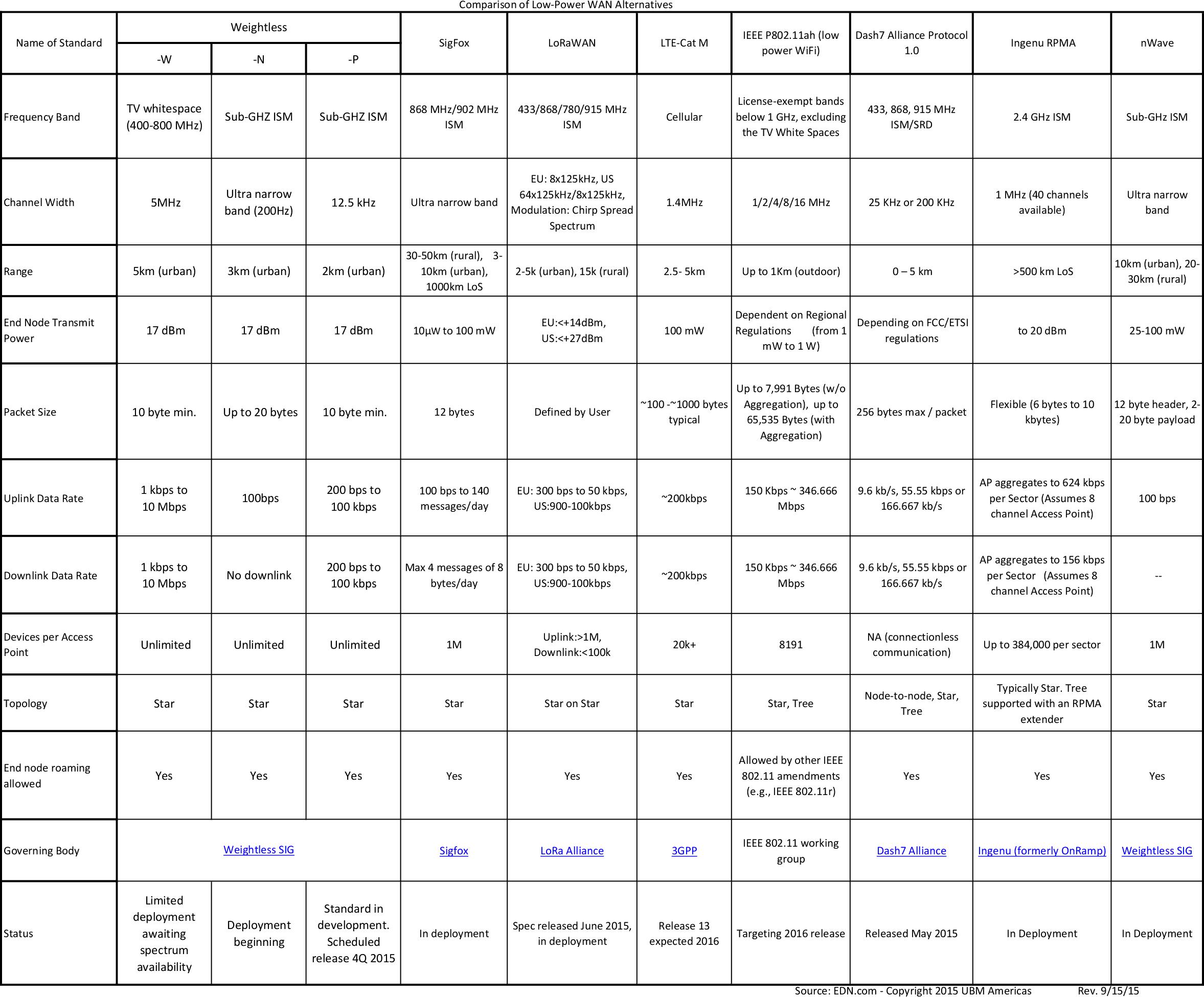 lpwan_comparison_table
