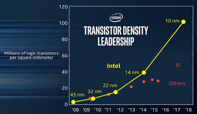 Intel-Transistor-Density | CNXSoft - Новости Андроид приставок и  встраиваемых систем